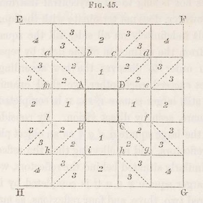 """On combinations of four mirrors forming a square"" in David Brewster, The Kaleidoscope: Its History, Theory, and Construction (London, 1858)"